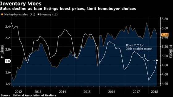 U.S. Sales of Existing Homes Fall as Inventory Woes Continue
