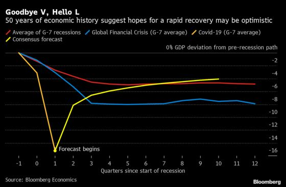 Fifty Years of Economic History SayExpect L, Not V, for Recovery