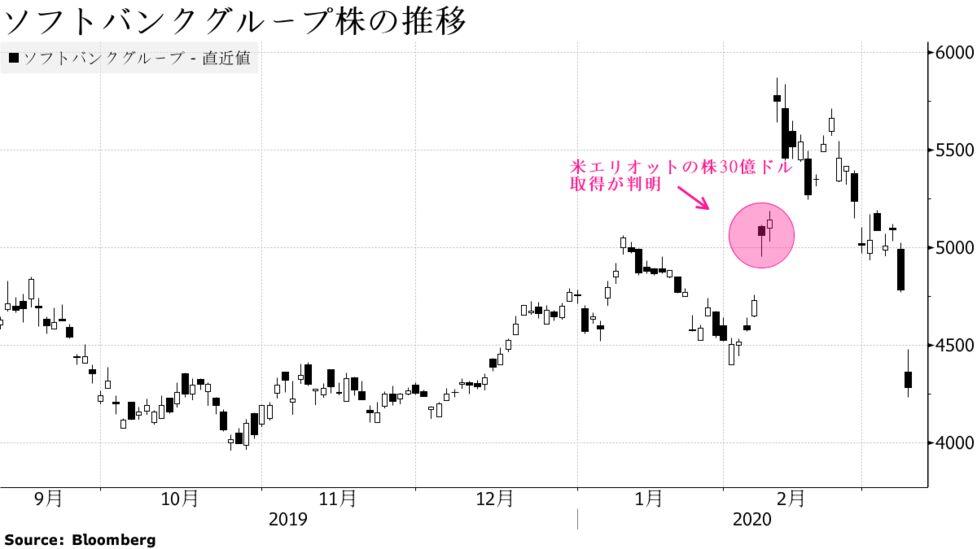 ソフトバンク㈱ 株価