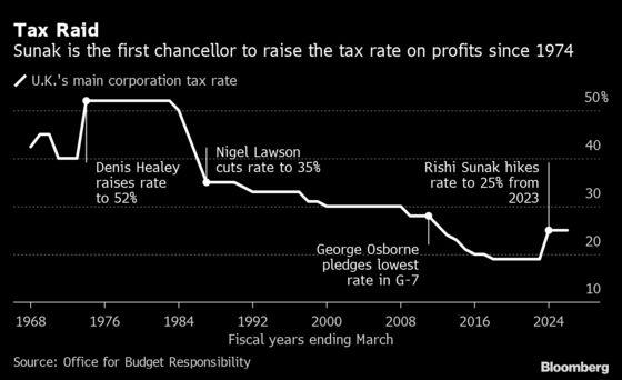 Sunak Faces Backlash Over Business Tax Hike as U.K. Budget Sours