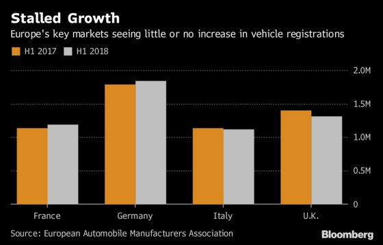 The World's Biggest Auto Markets Are Flashing Yellow and Red