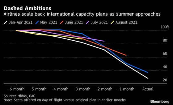 Airlines Face Another Summer Writeoff As Virus Barriers Persist