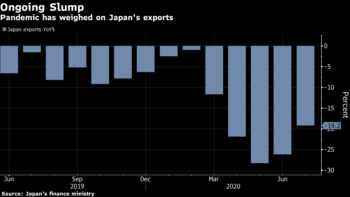 Japan Exports Drop Steeply Even As China Trade Rebounds