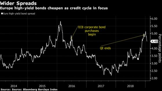 Europe's High-YieldBond Market is Cheap, But May Not Be Cheap Enough