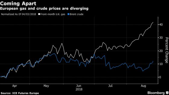 Oil Has Stopped Dictating Which Direction European Gas Will Go
