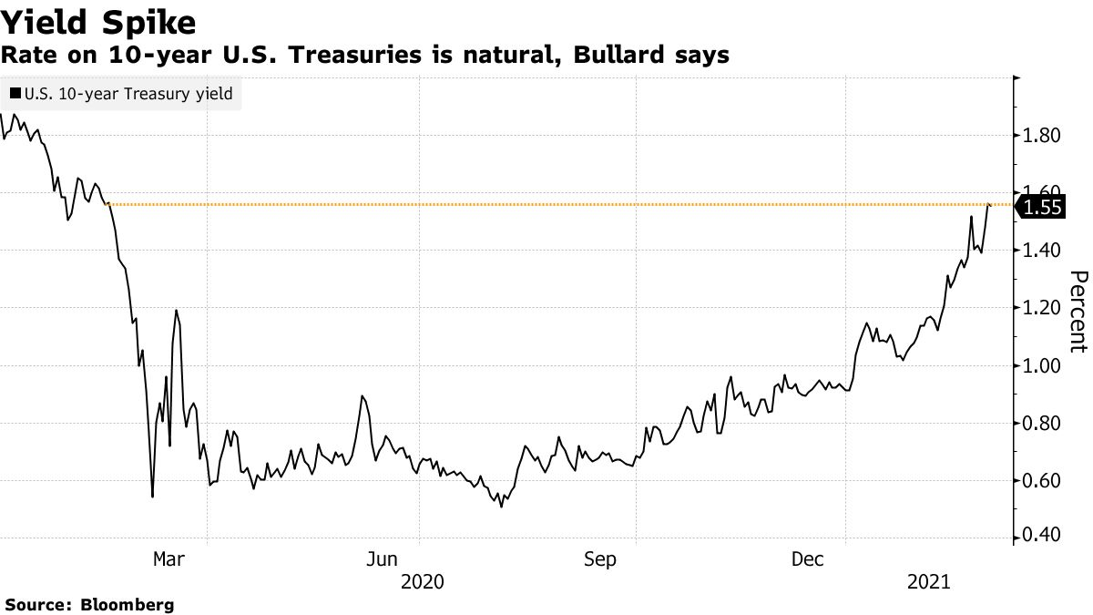 Oprocentowanie 10-letnich amerykańskich obligacji skarbowych jest naturalne, mówi Bullard