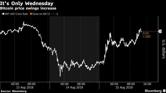 Bitcoin Bulls Regain Upper Hand as Extinction Concern Subsides