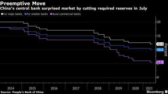 PBOC Signals Reserve Ratio Cut to Boost Rural Finance