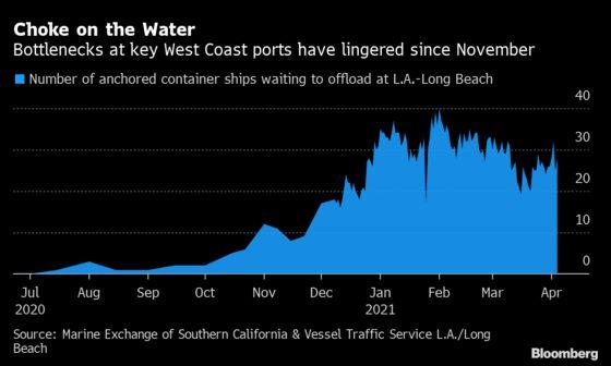 Cargo Ship Bottleneck Off Los Angeles Nears Six-Month Mark