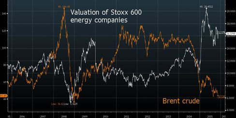 European energy companies trade at 10-year high relative to Brent crude.