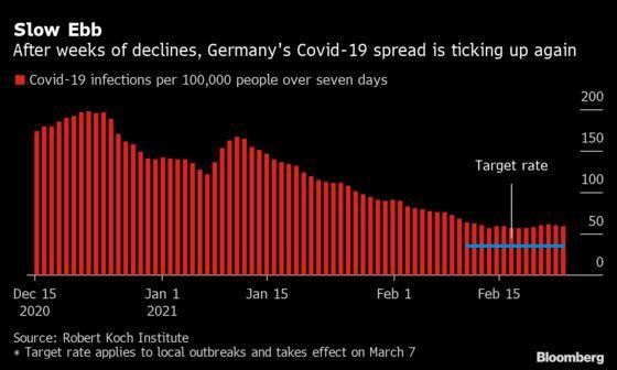 Merkel Warns of Third Virus Wave as Germany Weighs Ending Lockdown