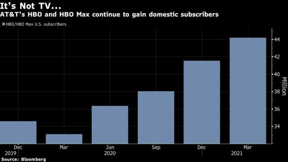 AT&T Rises Most Since October on Gains in HBO Max, Wireless