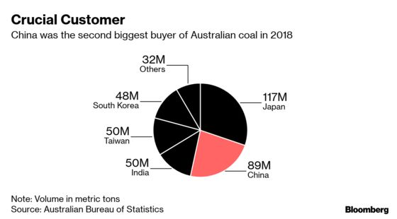 Major Chinese Port Bans Australian Coal Imports, Report Says