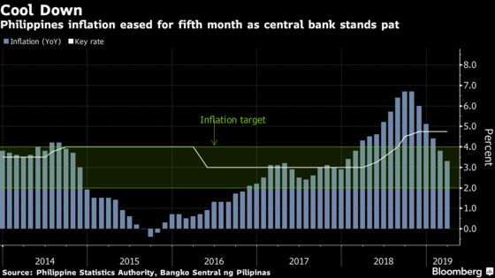 Philippine Rate Cut a Matter of Timing as Oil Rises, Diokno Says