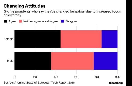 Europe's Tech Scene Has a Diversity ProblemSays Atomico