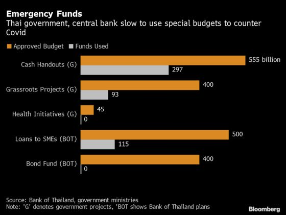 Thailand's Struggle to Deploy Fiscal Spending Weighs on Outlook