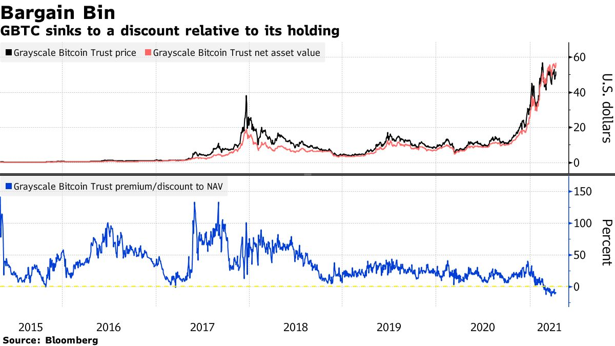 GBTC sinks to a discount relative to its holding