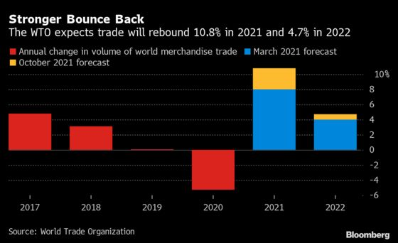 World Trade Rebounding at a Faster Clip Than Expected, WTO Says