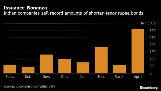 Flood of Cheap Cash Lifts India Company Bond Sales to Record