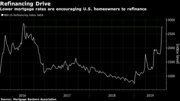 Mortgage Refinancings at 3-Year High, Fueled by Low Rates