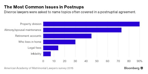 Why More Couples Are Signing Postnuptial Agreements Bloomberg