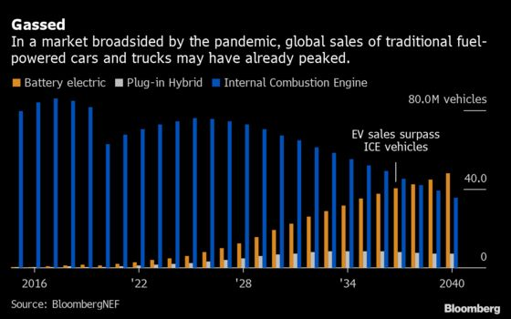 China's EV Startups View IPOs as Way to Stave Off Extinction