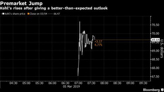 Kohl's Shares Soar After Retailer Gives UpbeatOutlook for 2019