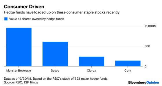 Hedge Funds Appear Headed Back on Defense