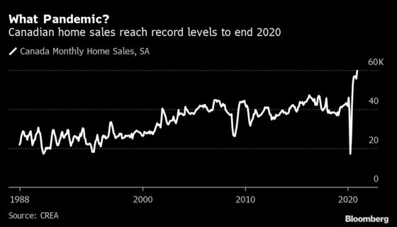 Bank of Canada Governor Isn't Worried About a Housing Bubble