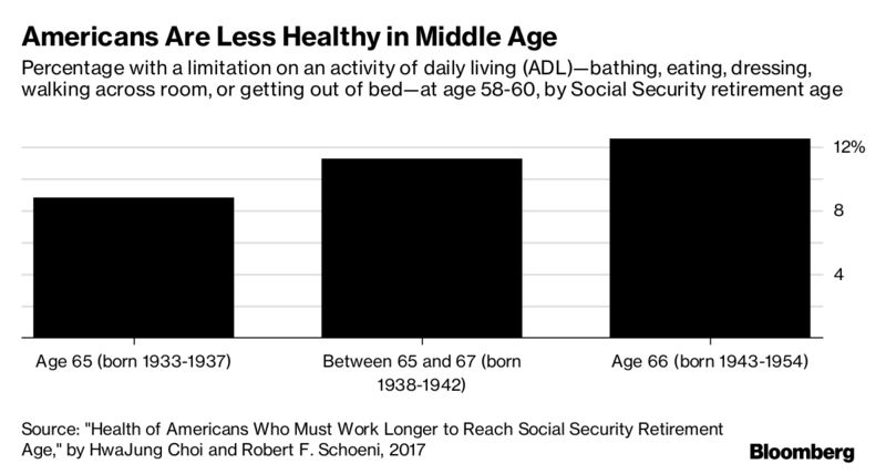 Americans Are Retiring Later, Dying Sooner and Sicker In-Between – Trending Stuff