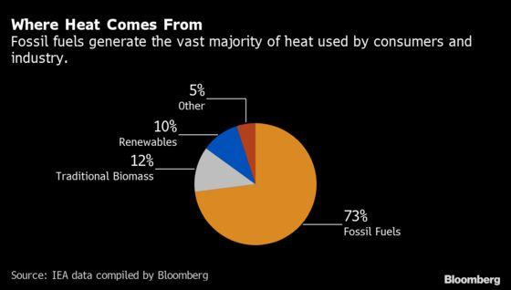 Atomic Heat in Small Packages Gives Big Industry a Climate Option