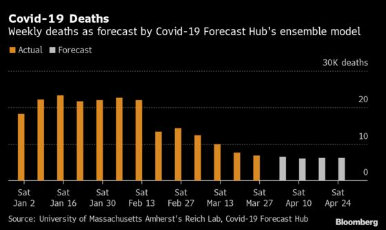 U.S. Covid Deaths Expected to Rise Soon With New Wave Emerging