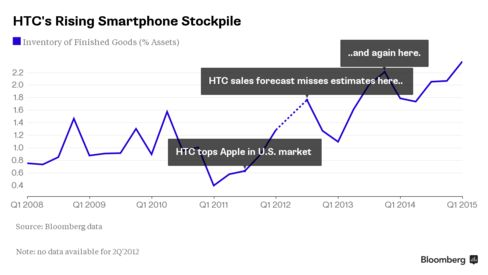 This annotated chart shows HTC's rising finished goods inventory as a percentage of assets.  Author: Tim Culpan