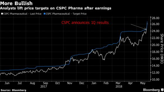 China Drugmaker's 65% Rally Just Start for Bullish Analysts