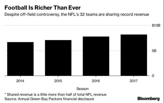 Trump Trash Talk Can't Touch NFL, Packers Financials Reveal