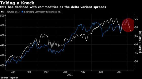 Commodity Markets on Tenterhooks as Delta Outbreak Rattles China