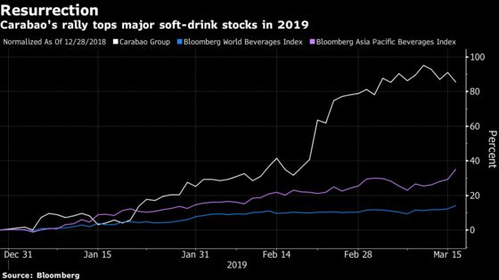 This Red Bull Rival Is Now the Top-Performing Drinks Company