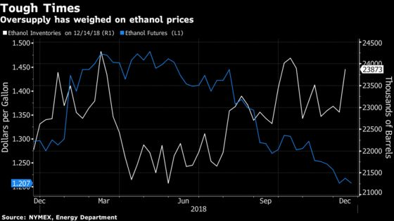 China's Ethanol Love May Be Antidote for Slumping U.S. Farms
