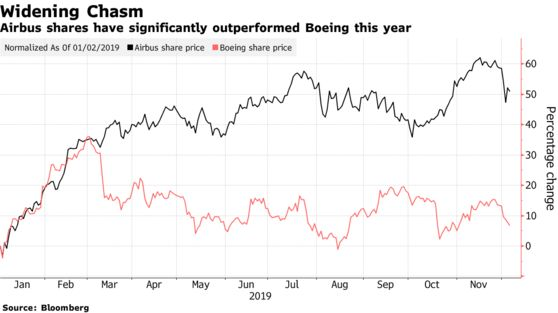 Airbus shares have significantly outperformed Boeing this year