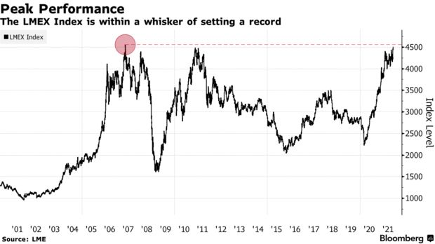 The LMEX Index is within a whisker of setting a record