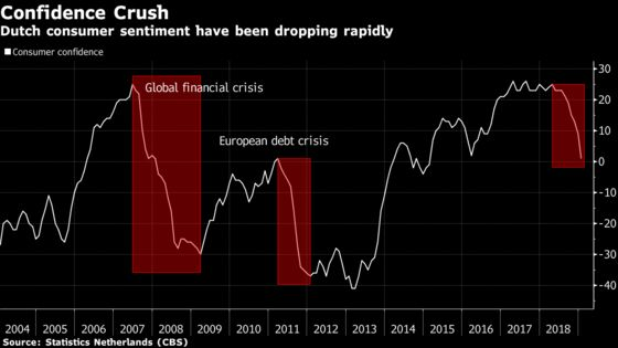 Record House Prices, Jobs Growth Not Enough to Keep Dutch Happy