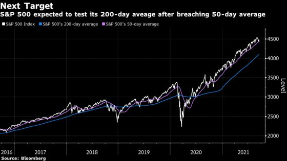 U.S. Equities Selloff Carries Worrying Technical Warning Signs