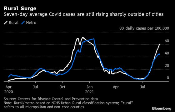 Covid Hospital Admissions Fall for First Time Since June in U.S.