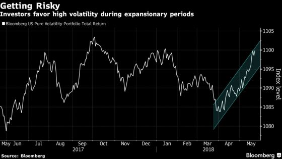 Quants With 20% of U.S. Stock Funds Puzzle Over Timing of Cycle