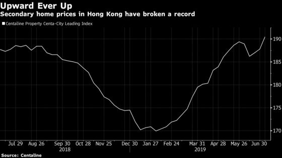 Hong Kong Home Prices Break Record