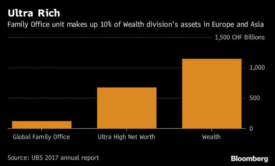 UBS Eyes Family-Office Growth From Asia's Ultra-Rich Clans