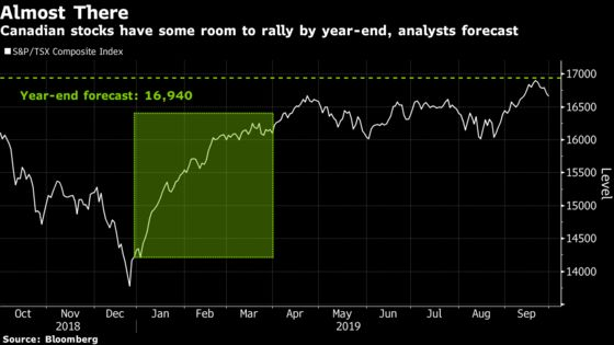 After Best Rally Since 2000, Canada Stocks Face a Wall of Worry