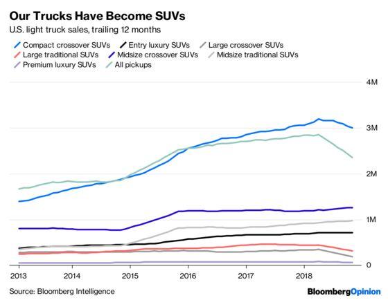 America's Beloved SUVs Won't Always Guzzle Gas