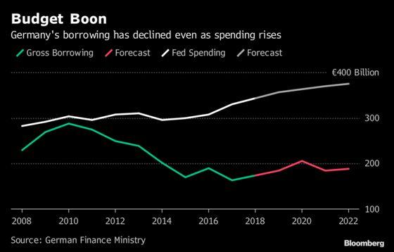 German Debt Sales Rise as Merkel Refinances 'Bad Bank'Fund
