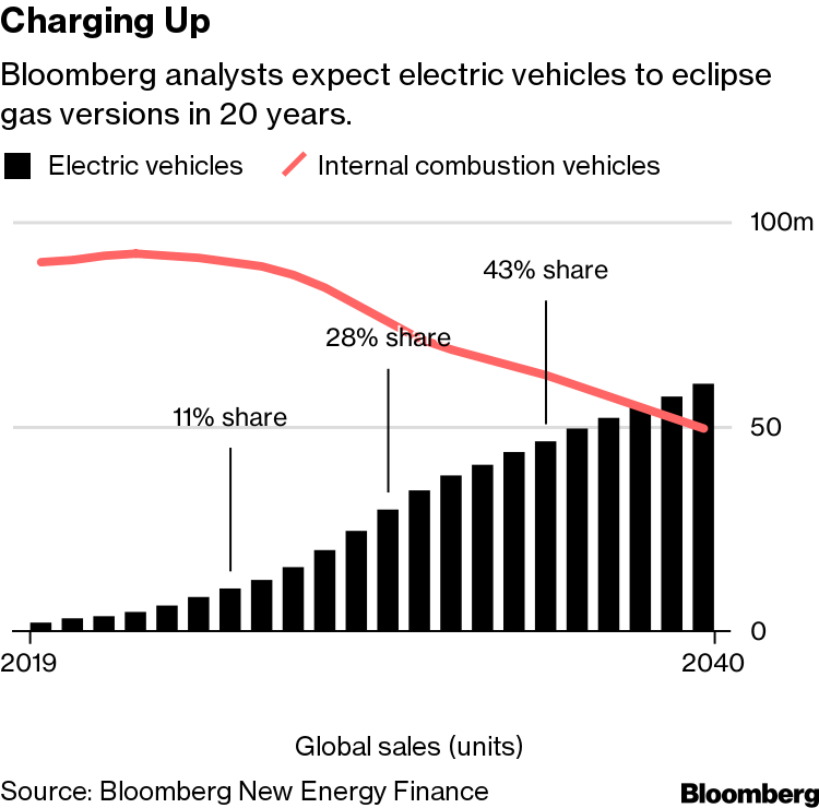In the Switch to Electric Vehicles, Expect a Few Giants to